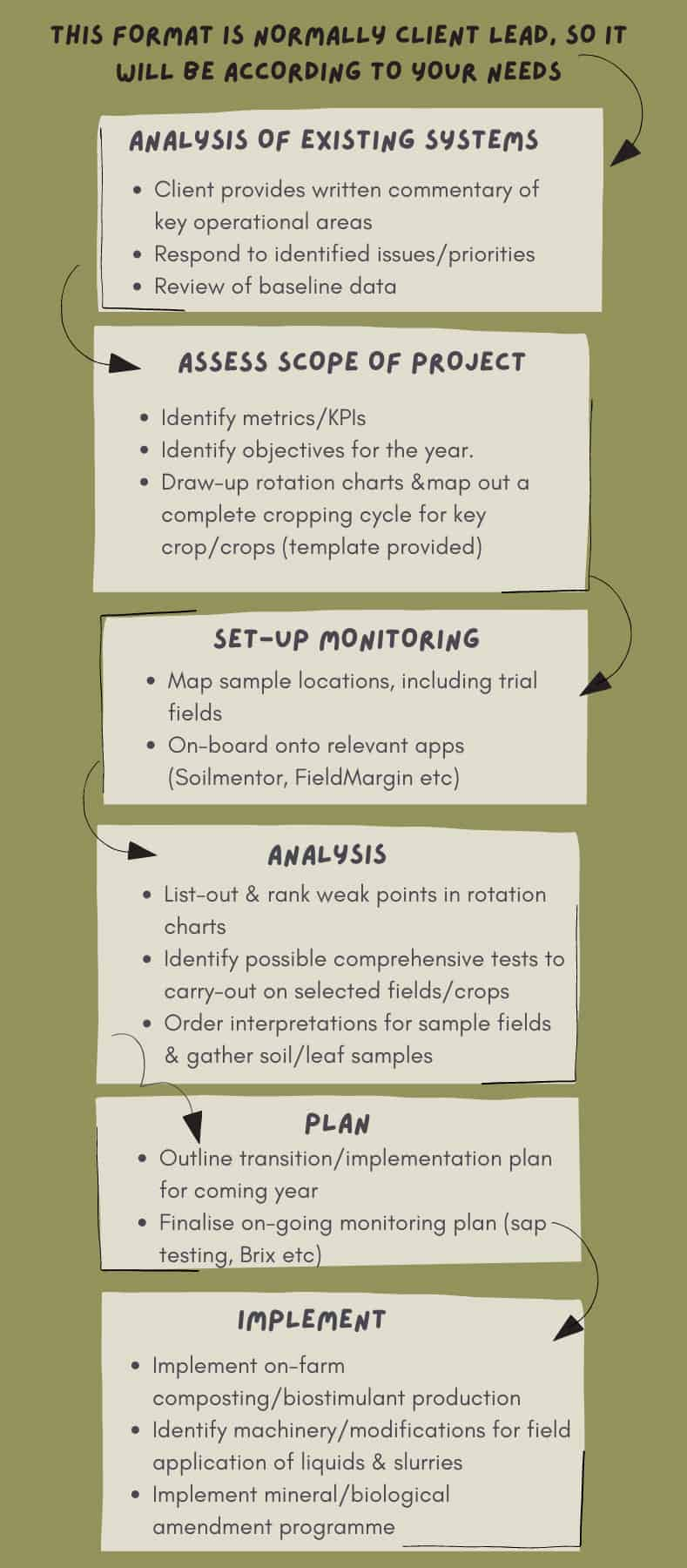sample coaching